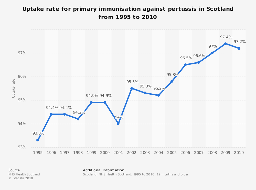Statistic: Uptake rate for primary immunisation against pertussis in Scotland from 1995 to 2010 | Statista