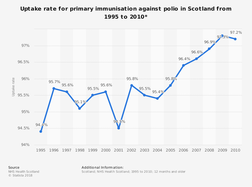 Statistic: Uptake rate for primary immunisation against polio in Scotland from 1995 to 2010* | Statista