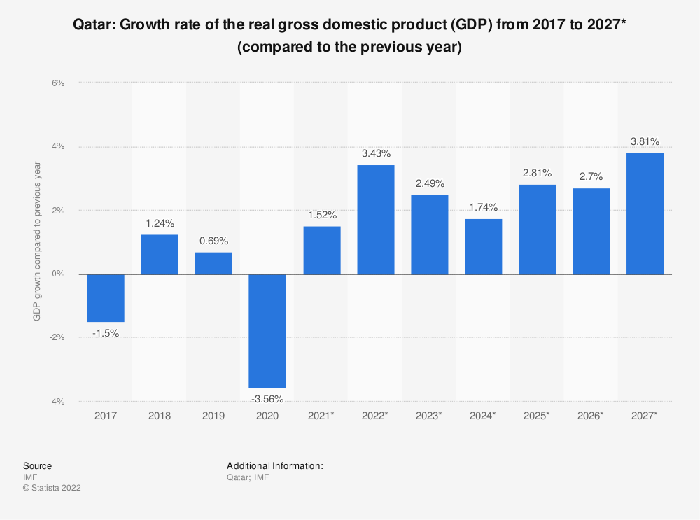 Statistic: Qatar: Growth rate of the real gross domestic product (GDP) from 2014 to 2024* (compared to the previous year) | Statista