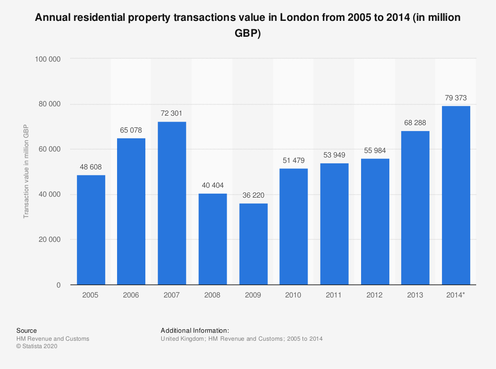 Statistic: Annual residential property transactions value in London from 2005 to 2014 (in million GBP) | Statista