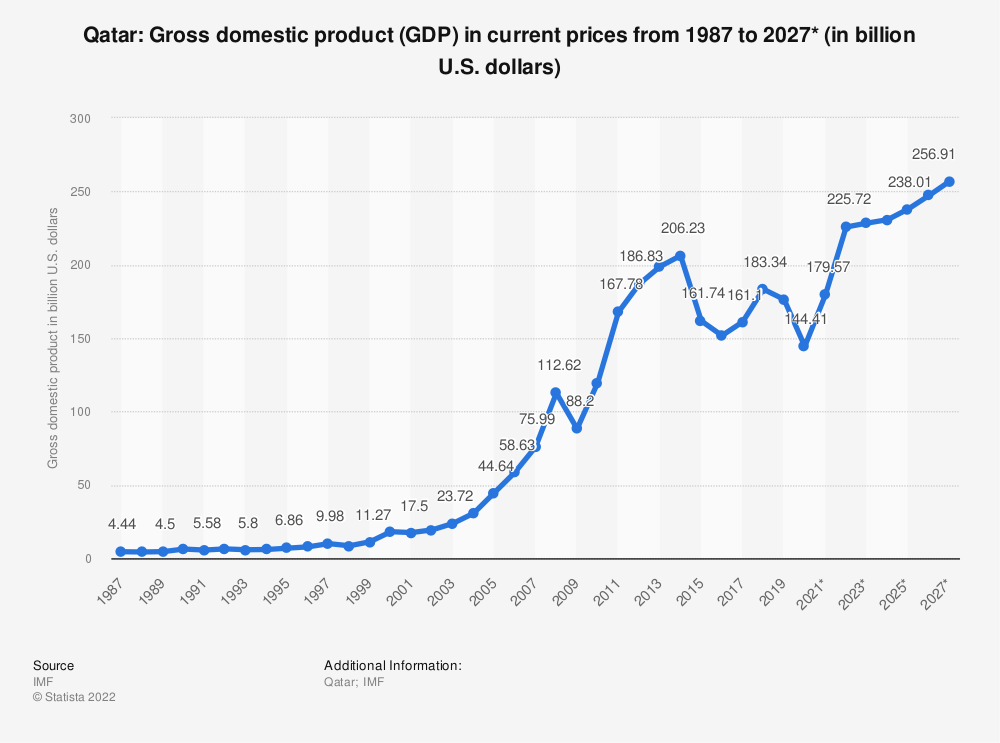 Statistic: Qatar: Gross domestic product (GDP) in current prices from 2014 to 2024* (in billion U.S. dollars) | Statista