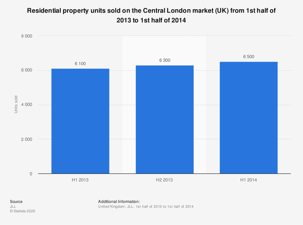 Statistic: Residential property units sold on the Central London market (UK) from 1st half of 2013 to 1st half of 2014 | Statista