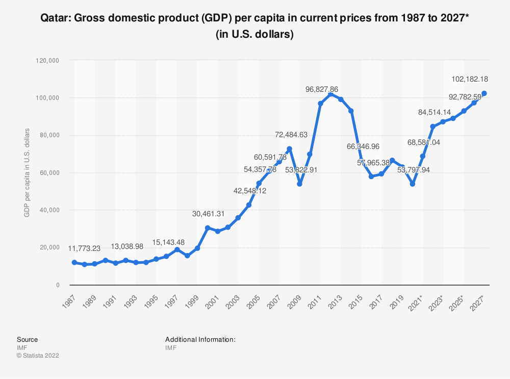 Statistic: Qatar: Gross domestic product (GDP) per capita in current prices from 1984 to 2024* (in U.S. dollars)   Statista