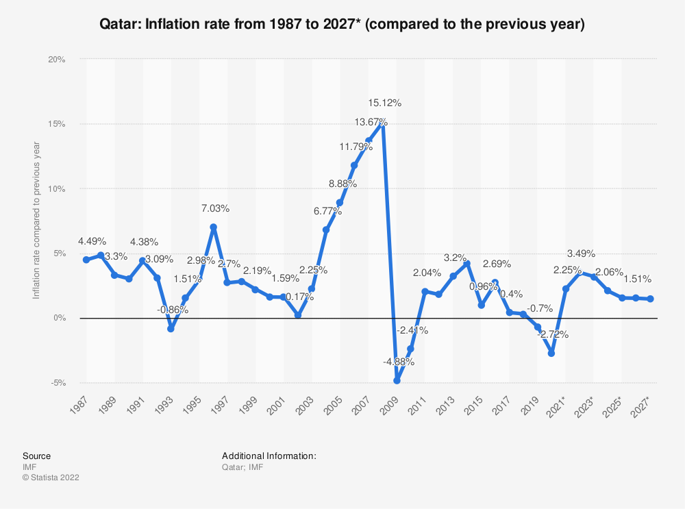 Statistic: Qatar: Inflation rate from 1984 to 2024* (compared to the previous year)   Statista