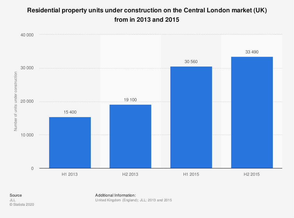 Statistic: Residential property units under construction on the Central London market (UK) from in 2013 and 2015  | Statista