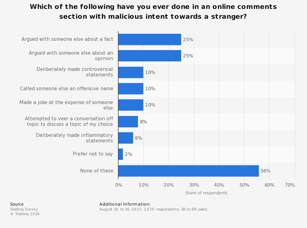 Statistic: Which of the following have you ever done in an online comments section with malicious intent towards a stranger? | Statista