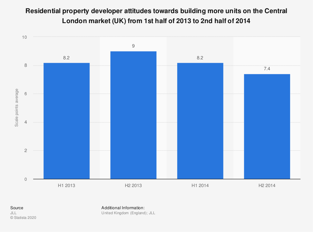 Statistic: Residential property developer attitudes towards building more units on the Central London market (UK) from 1st half of 2013 to 2nd half of 2014 | Statista