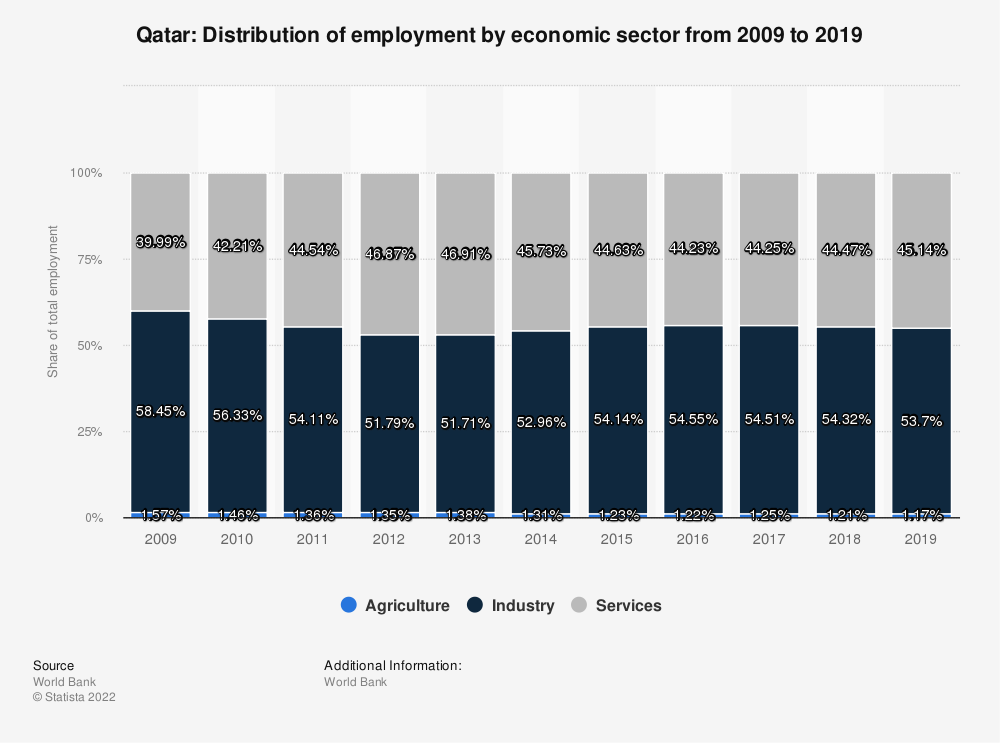 Statistic: Qatar: Distribution of employment by economic sector from 2009 to 2019 | Statista