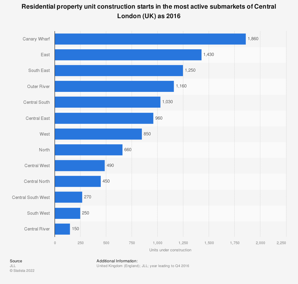 Statistic: Residential property unit construction starts in the most active submarkets of Central London (UK) as 2016 | Statista