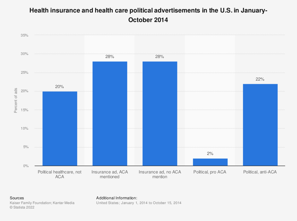 Statistic: Health insurance and health care political advertisements in the U.S. in January-October 2014  | Statista