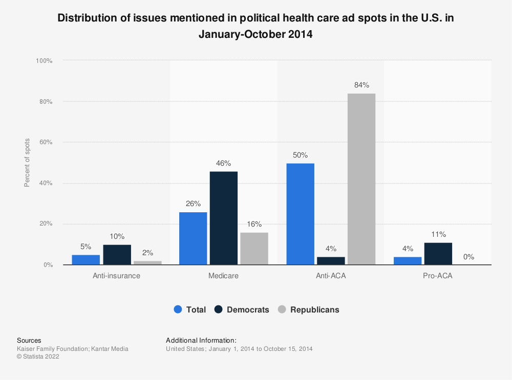 Statistic: Distribution of issues mentioned in political  health care ad spots in the U.S. in January-October 2014  | Statista