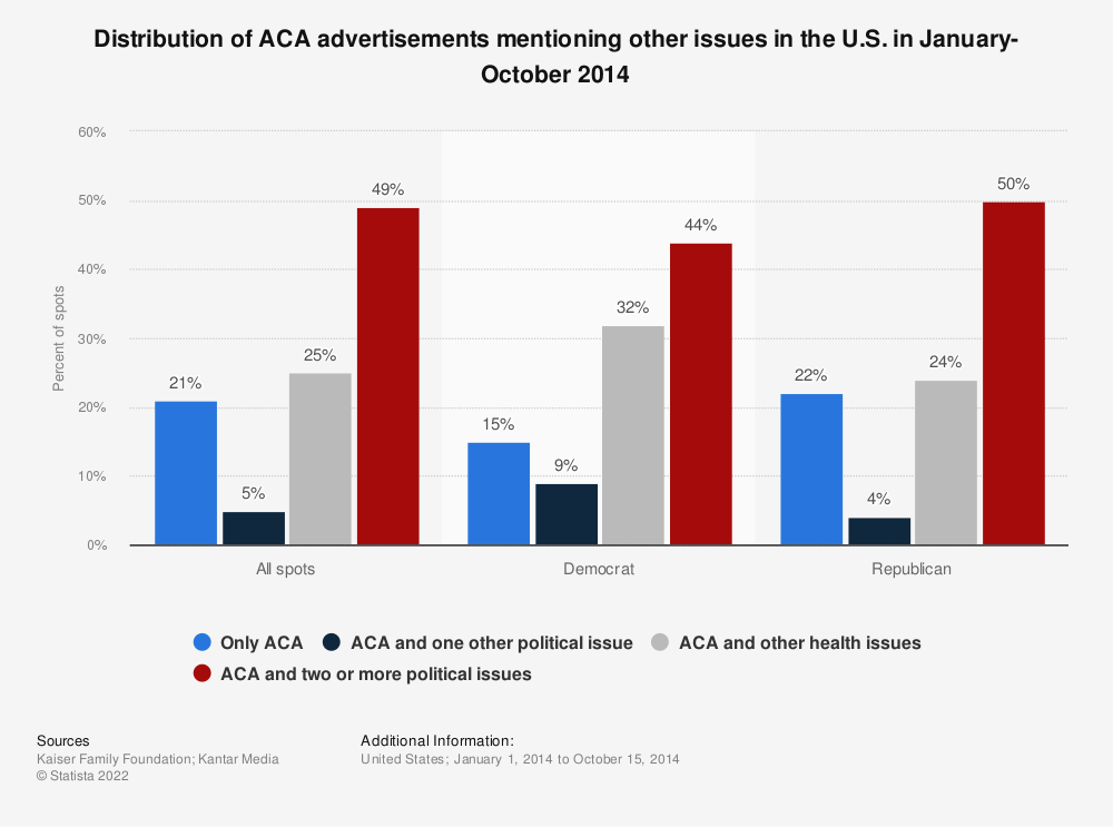 Statistic: Distribution of ACA advertisements mentioning other issues in the U.S. in January-October 2014  | Statista