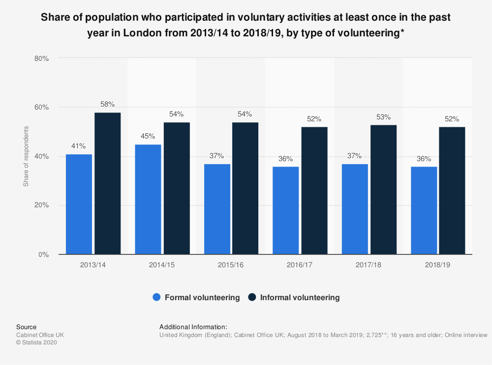 Statistic: Share of population who participated in voluntary activities at least once in the past year in London from 2013/14 to 2018/19, by type of volunteering* | Statista