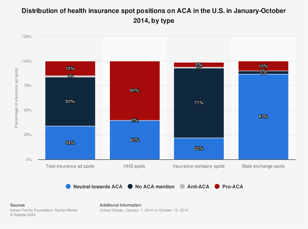 Statistic: Distribution of health insurance spot positions on ACA in the U.S. in January-October 2014, by type | Statista