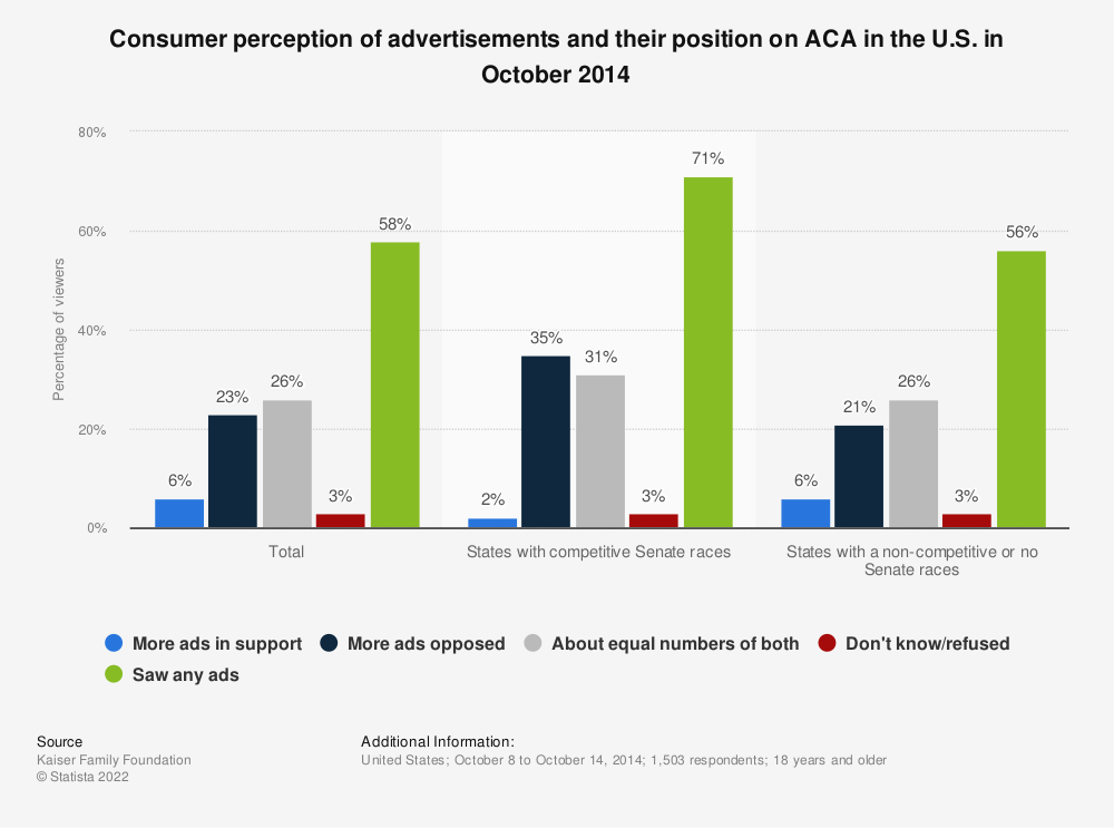 Statistic: Consumer perception of advertisements and their position on ACA in the U.S. in October 2014  | Statista