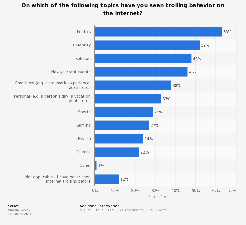 Statistic: On which of the following topics have you seen trolling behavior on the internet? | Statista