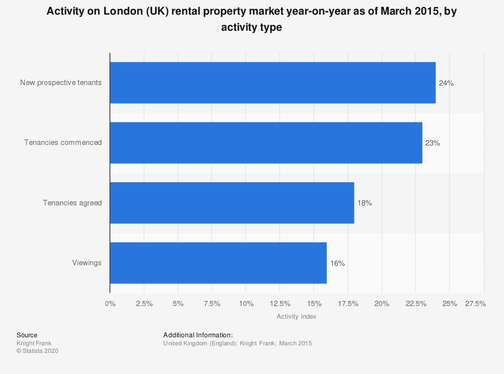 Statistic: Activity on London (UK) rental property market year-on-year as of March 2015, by activity type | Statista