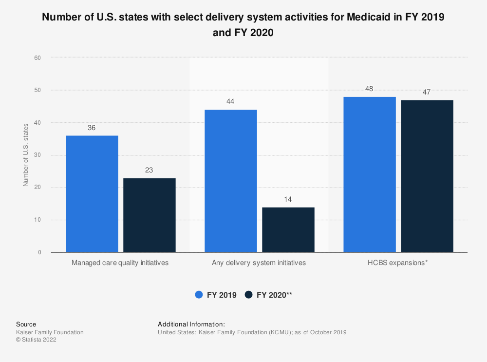 Statistic: Number of U.S. states with select delivery system activities for Medicaid in FY 2018 and FY 2019 | Statista
