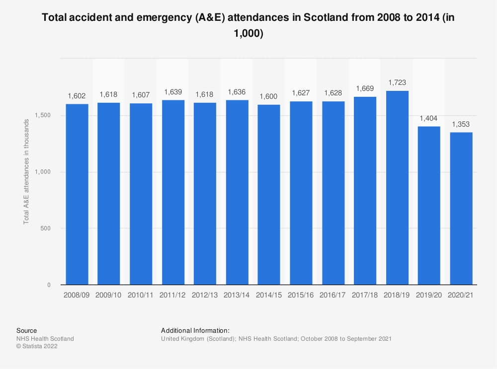 Statistic: Total accident and emergency (A&E) attendances in Scotland from 2008 to 2014 (in 1,000) | Statista
