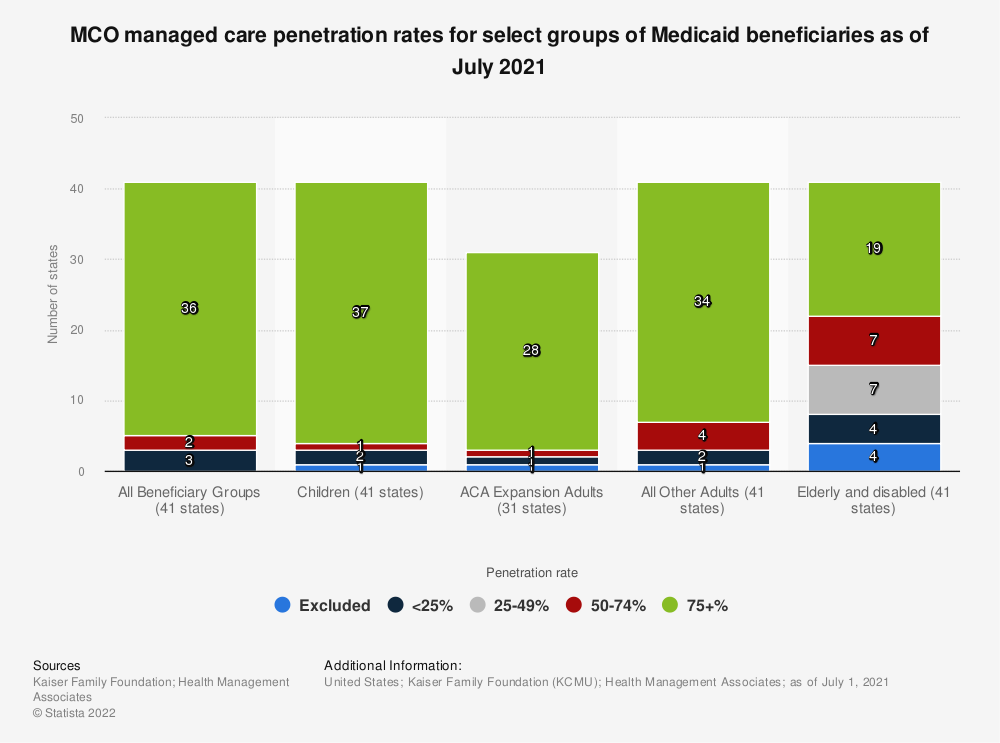 Statistic: MCO managed care penetration rates for select Medicaid groups as of 2019 | Statista