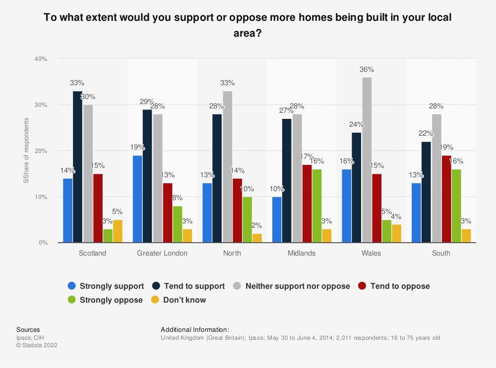 Statistic: To what extent would you support or oppose more homes being built in your local area?   Statista