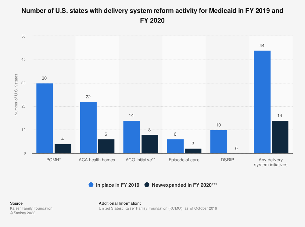 Statistic: Number of U.S. states with delivery system reform activity for Medicaid in FY 2018 and FY 2019 | Statista