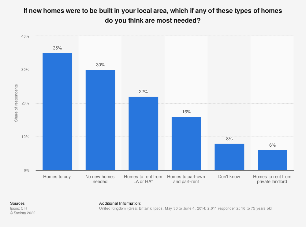 Statistic: If new homes were to be built in your local area, which if any of these types of homes do you think are most needed? | Statista