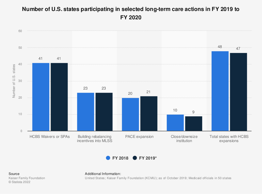 Statistic: Number of U.S. states participating in selected long-term care actions in FY 2018 to FY 2019 | Statista