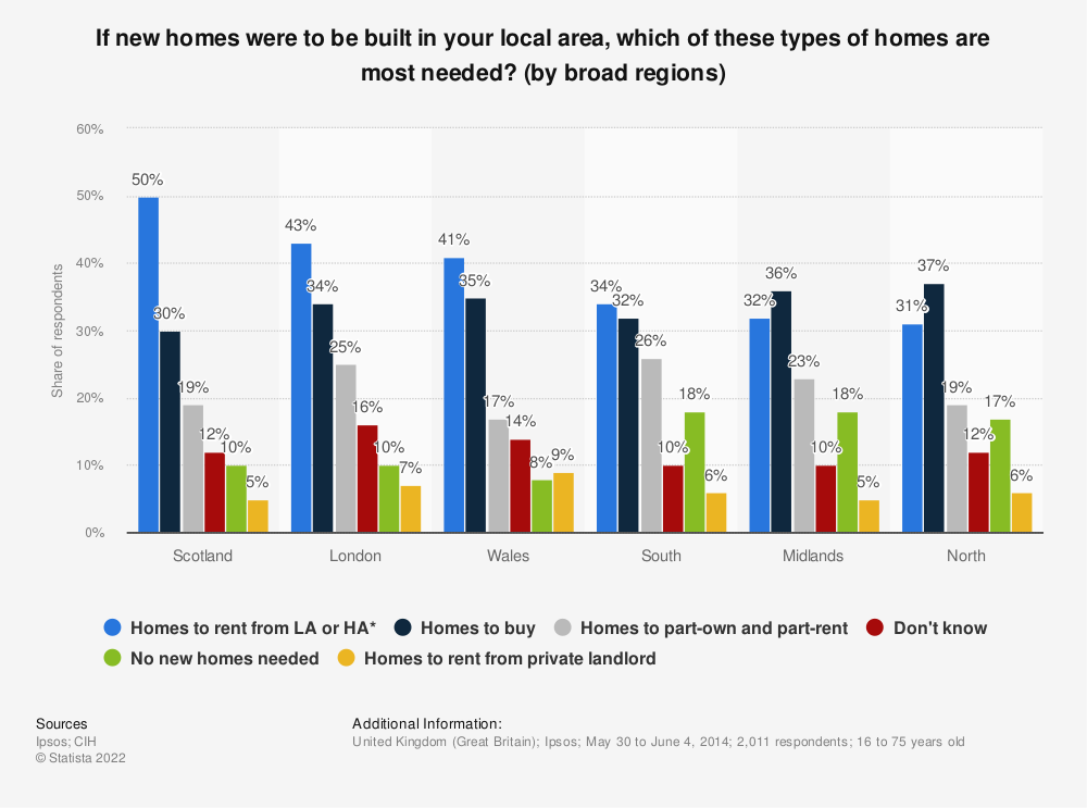 Statistic: If new homes were to be built in your local area, which of these types of homes are most needed? (by broad regions) | Statista