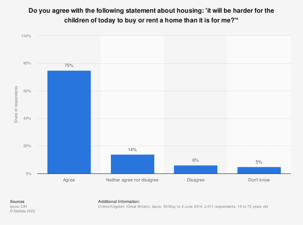 Statistic: Do you agree with the following statement about housing: 'it will be harder for the children of today to buy or rent a home than it is for me?'* | Statista