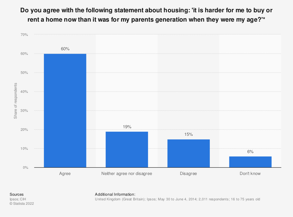 Statistic: Do you agree with the following statement about housing: 'it is harder for me to buy or rent a home now than it was for my parents generation when they were my age?'* | Statista