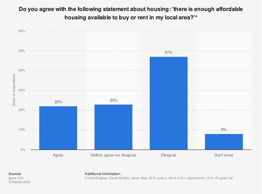 Statistic: Do you agree with the following statement about housing: 'there is enough affordable housing available to buy or rent in my local area?'* | Statista
