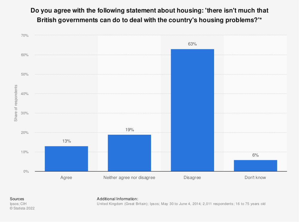 Statistic: Do you agree with the following statement about housing: 'there isn't much that British governments can do to deal with the country's housing problems?'* | Statista