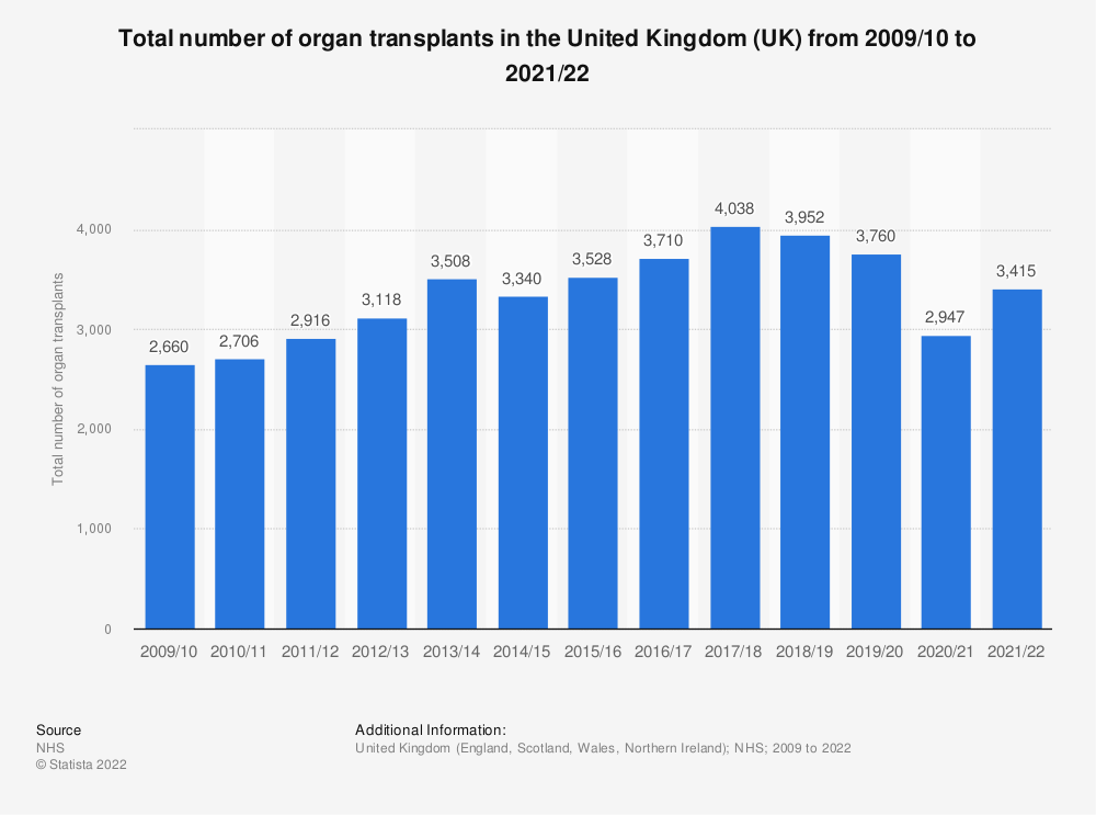 Statistic: Total number of deceased donor organ transplants in the United Kingdom (UK) from 2010 to 2018 | Statista