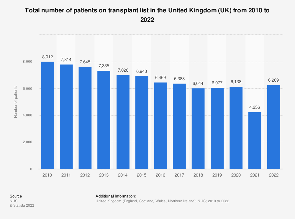 Statistic: Total number of patients on transplant list in the United Kingdom (UK) from 2010 to 2020 | Statista