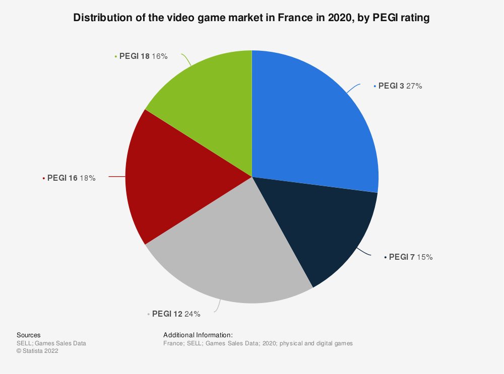 Statistic: Distribution of the video game market in France from 2012 to 2017, by PEGI ratings* | Statista