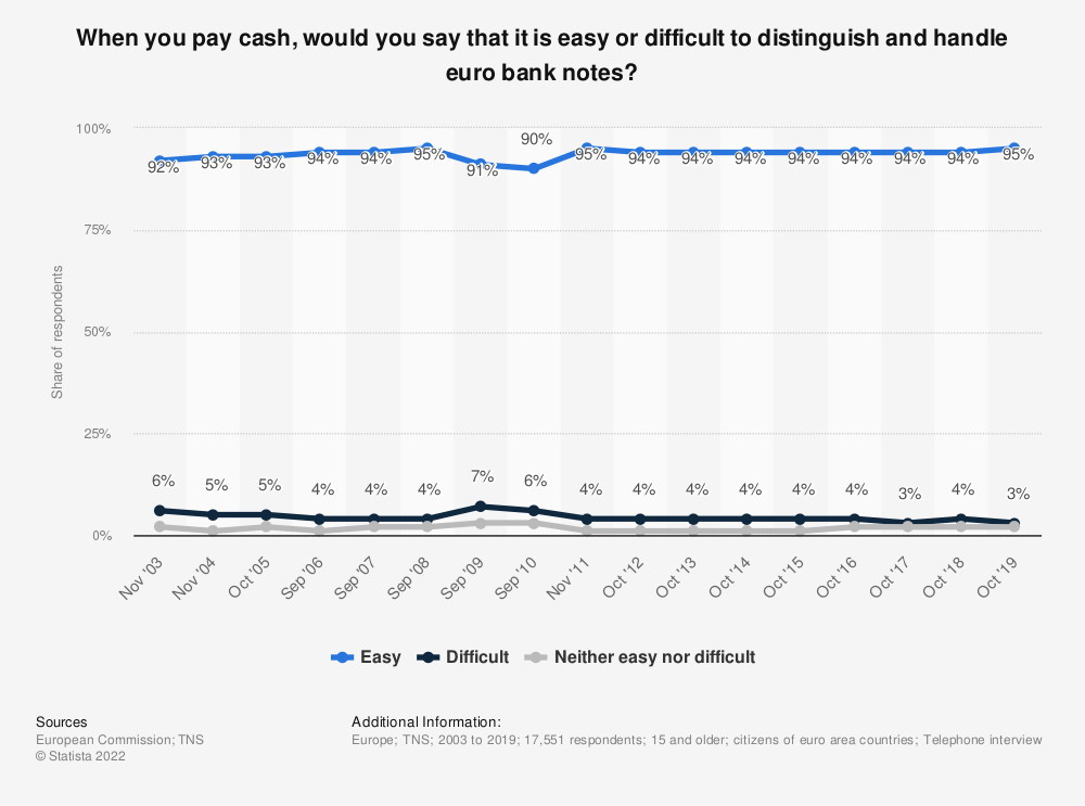 Statistic: When you pay cash, would you say that it is easy or difficult to distinguish and handle euro bank notes? | Statista