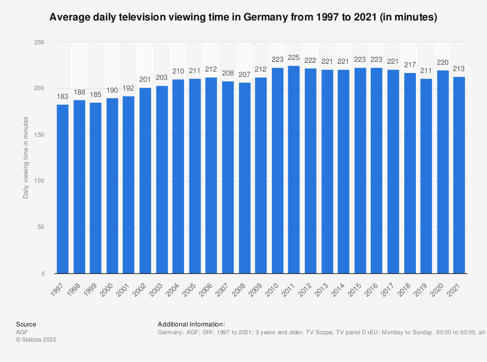 Statistic: Average daily television viewing time in Germany from 1997 to 2019 (in minutes) | Statista