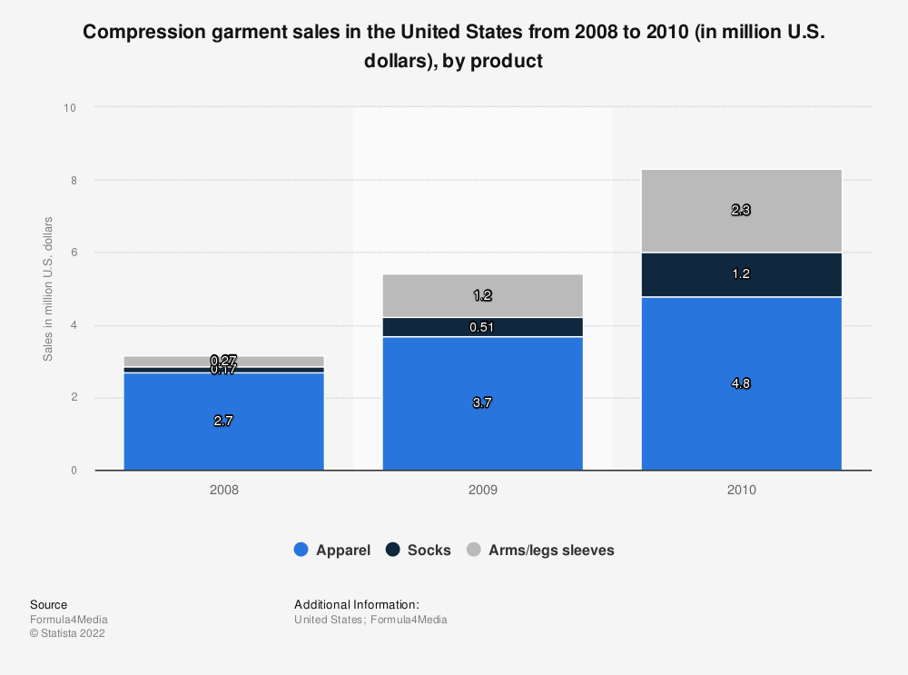 Statistic: Compression garment sales in the United States from 2008 to 2010 (in million U.S. dollars), by product | Statista