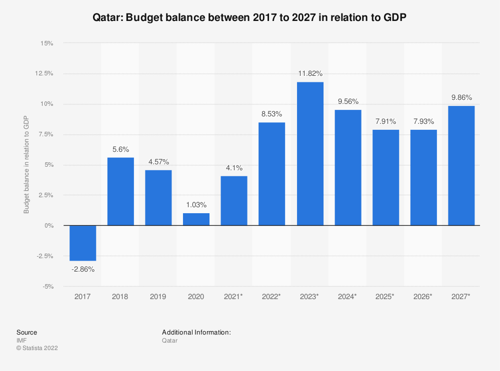 Statistic: Qatar: Budget balance between 2014 to 2024 in relation to GDP | Statista