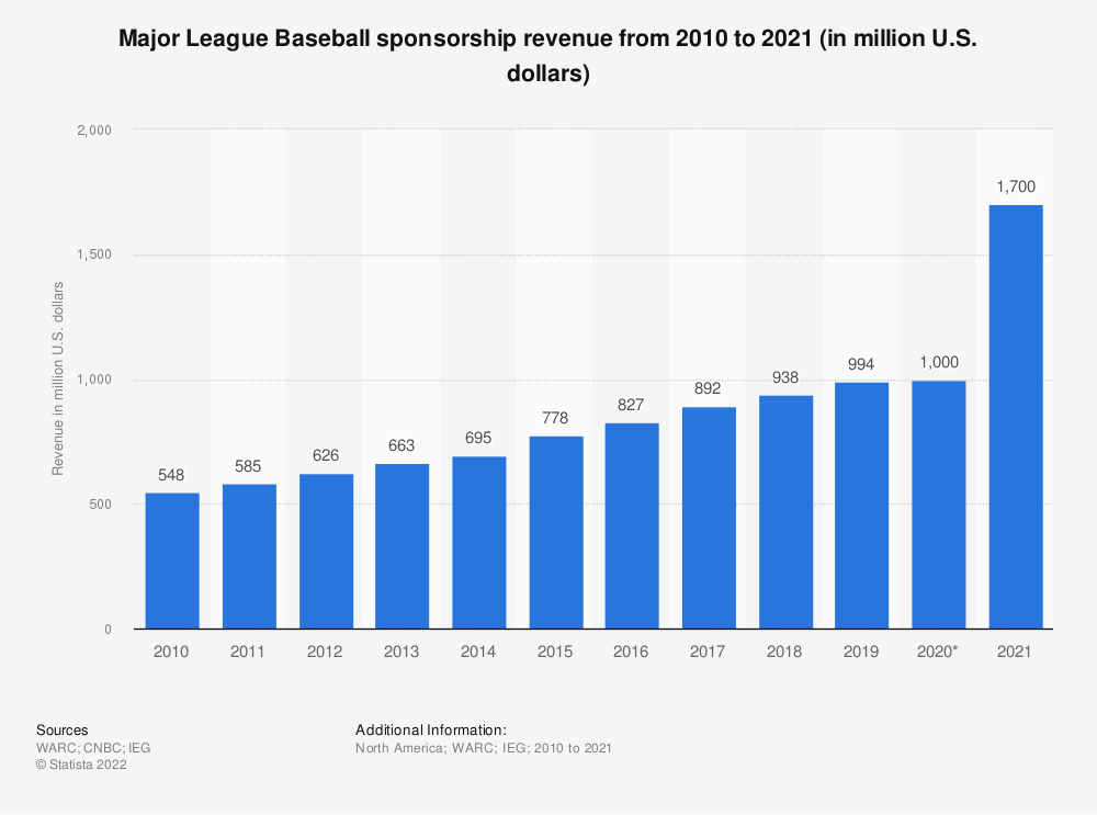 Statistic: Major League Baseball (league and teams) sponsorship revenue from 2010 to 2018 (in million U.S. dollars) | Statista