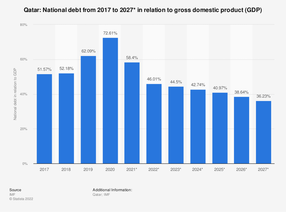 Statistic: Qatar: National debt from 2014 to 2024* in relation to gross domestic product (GDP) | Statista