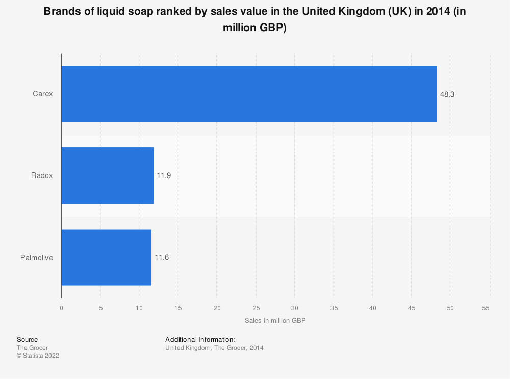 Statistic: Brands of liquid soap ranked by sales value in the United Kingdom (UK) in 2014 (in million GBP) | Statista