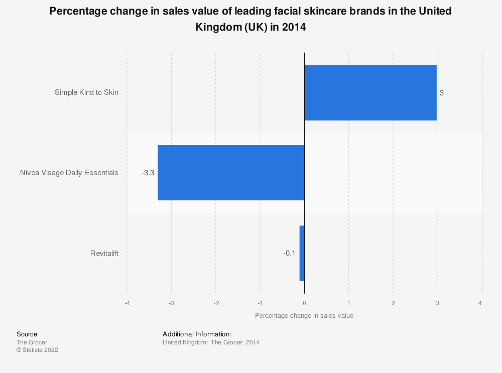 Statistic: Percentage change in sales value of leading facial skincare brands in the United Kingdom (UK) in 2014 | Statista