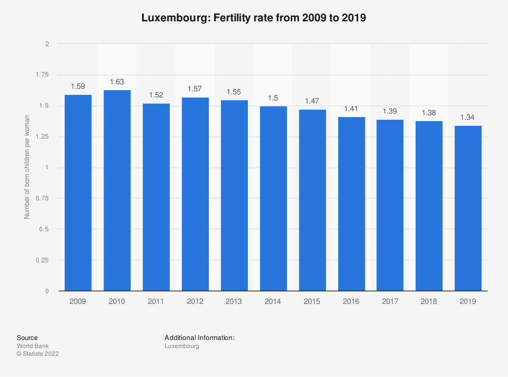 Statistic: Luxembourg: Fertility rate from 2008 to 2018   Statista