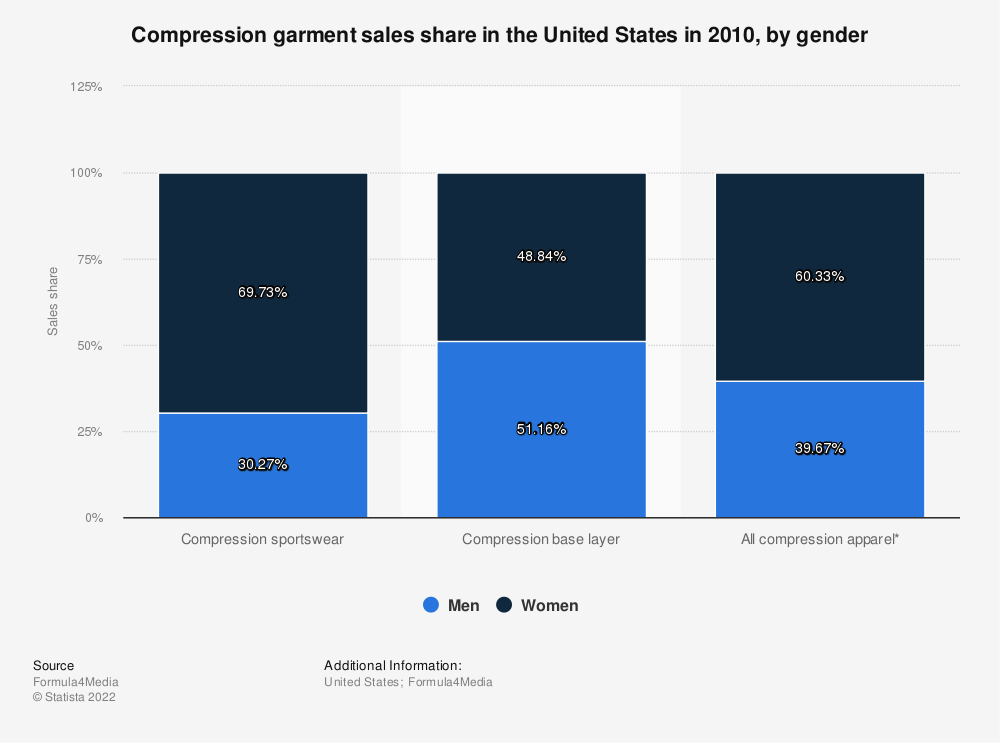 Statistic: Compression garment sales share in the United States in 2010, by gender  | Statista