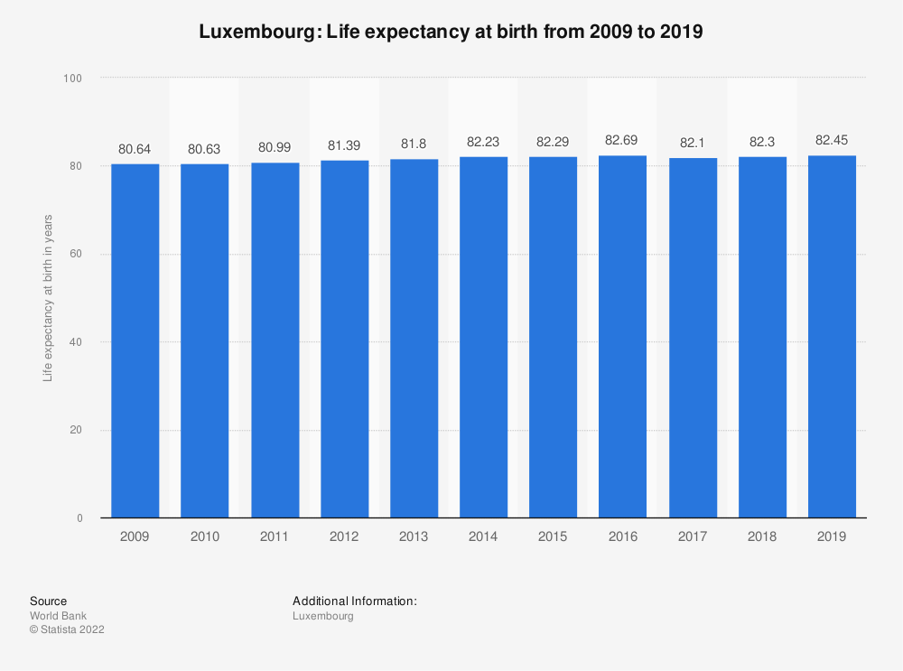 Statistic: Luxembourg: Life expectancy at birth from 2007 to 2017 | Statista
