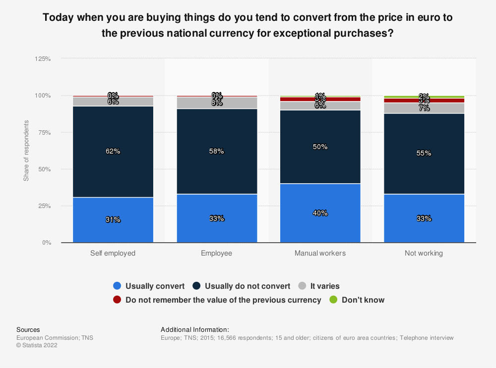 Statistic: Today when you are buying things do you tend to convert from the price in euro to the previous national currency for exceptional purchases? | Statista
