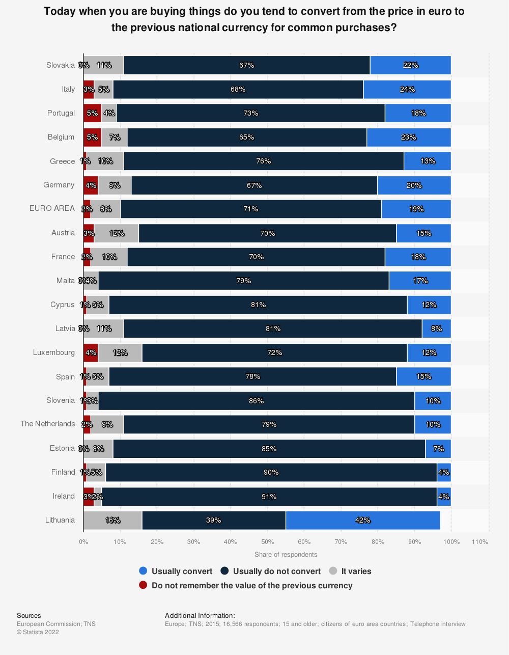 Statistic: Today when you are buying things do you tend to convert from the price in euro to the previous national currency for common purchases?   Statista