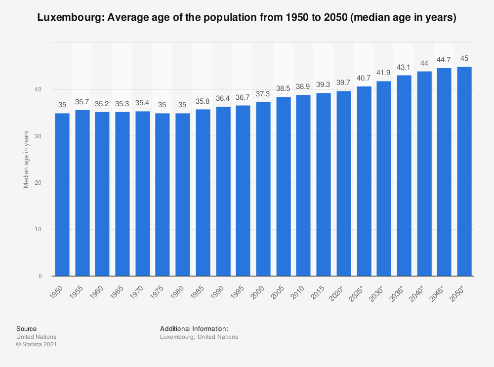 Statistic: Luxembourg: Average age of the population from 1950 to 2050 (median age in years) | Statista